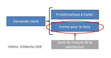 schéma demande client