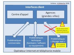 Schéma_interface_client