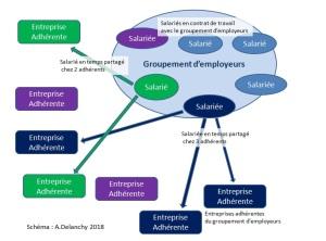 principe_groupt_employeurs